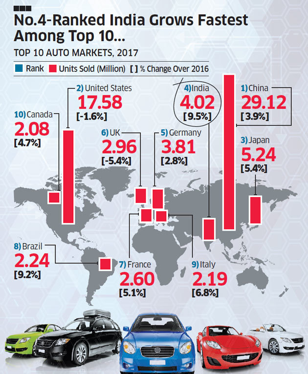 India Becomes 4th Largest Car Producer Only Behind Us China Japan