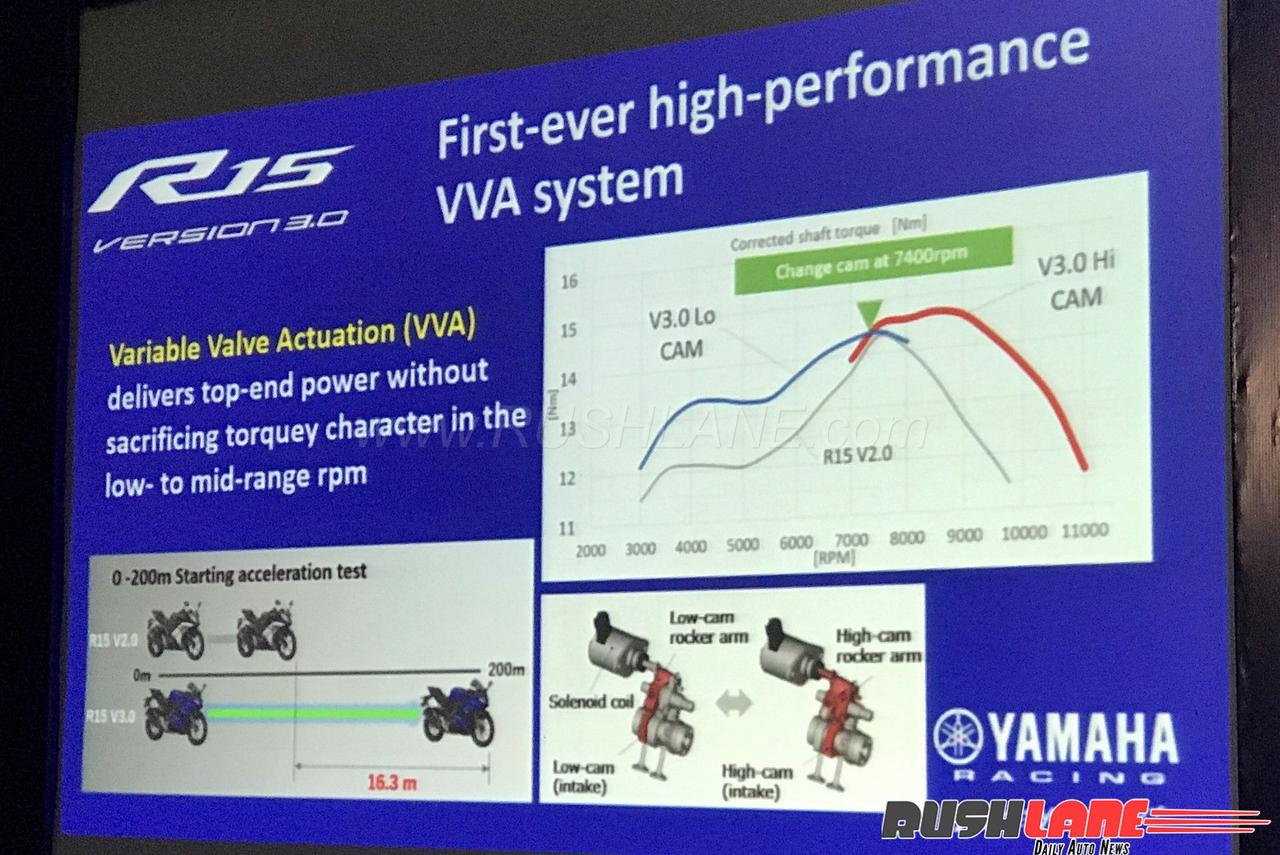 New Yamaha R15 V3 Review Champion Sports Bike Under 200cc Car Brakes Diagram Drum Brake 150x150 How Guess What Has Got It Just Right With The V30 While Its At Least As Sharp V10 Offers Enough Confidence To Enable Even