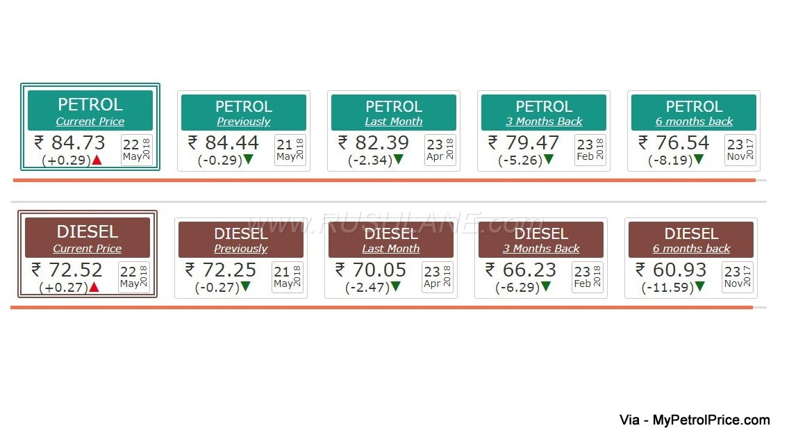 Fuel prices at all time high - Petition filed in Court to ...
