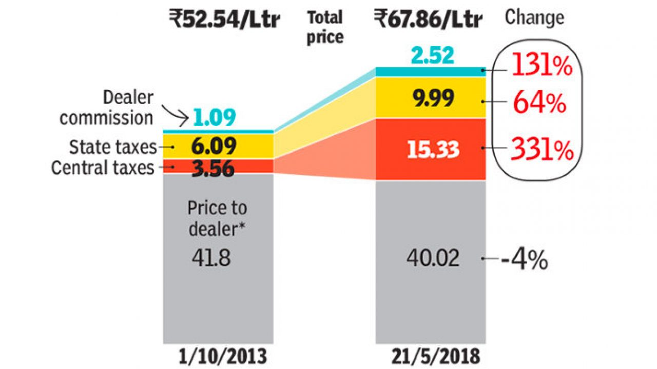 How much money Central, State Govt get on a liter of petrol