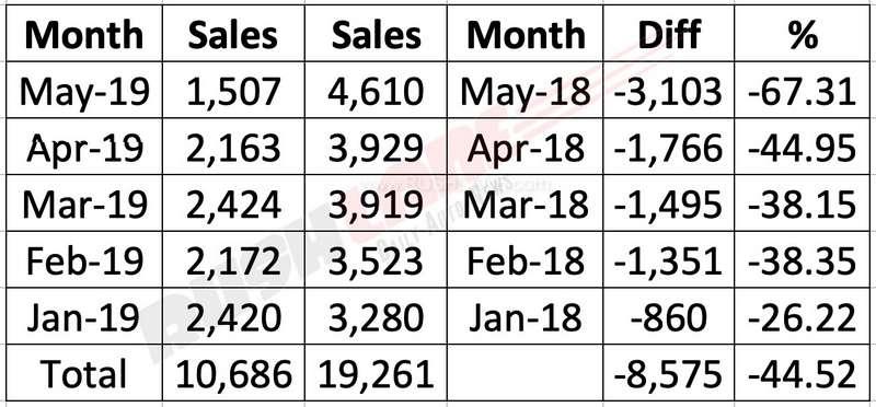 Maruti S Cross sales