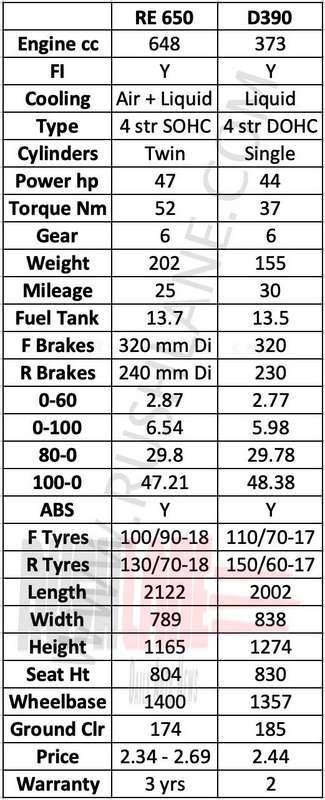 Royal Enfield 650 Vs Ktm Duke 390 Drag Race Video Faster Than