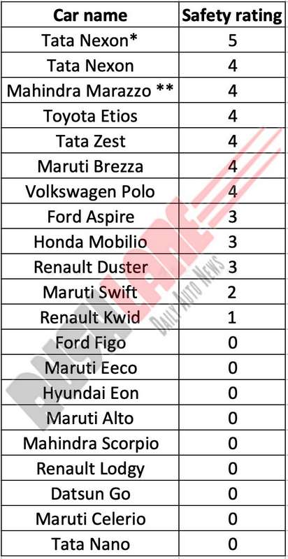Tata Nexon 5 Star Rating Is Valid For Cars Manufactured Post 7th Dec Marazzo 4 16th Nov