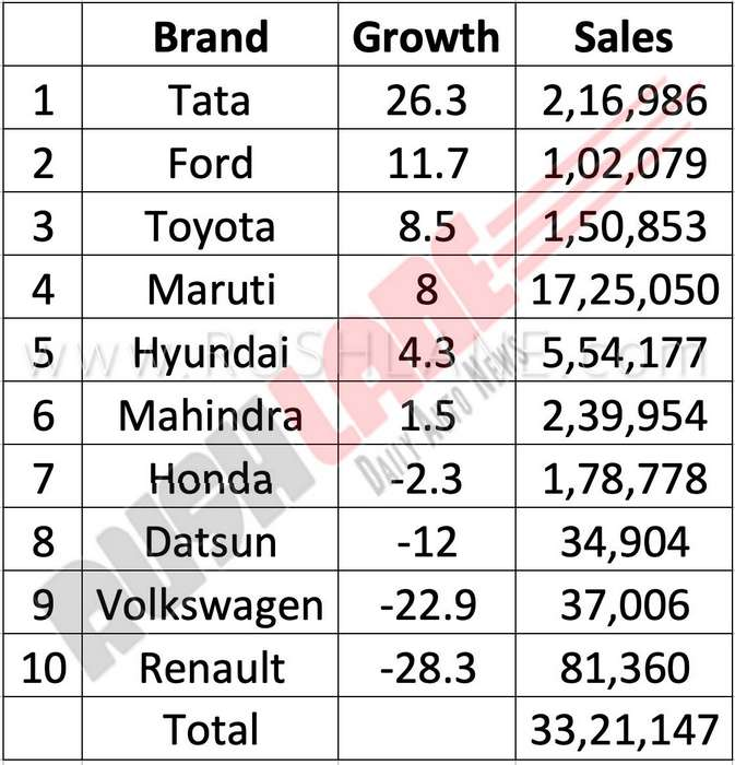 2018 Top Car Brands India Sales Growth 1 Rushlane Hindi