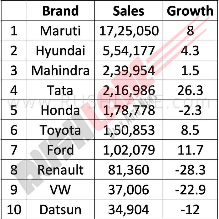 2018 Top Car Brands India Sales Growth 2 Rushlane Hindi