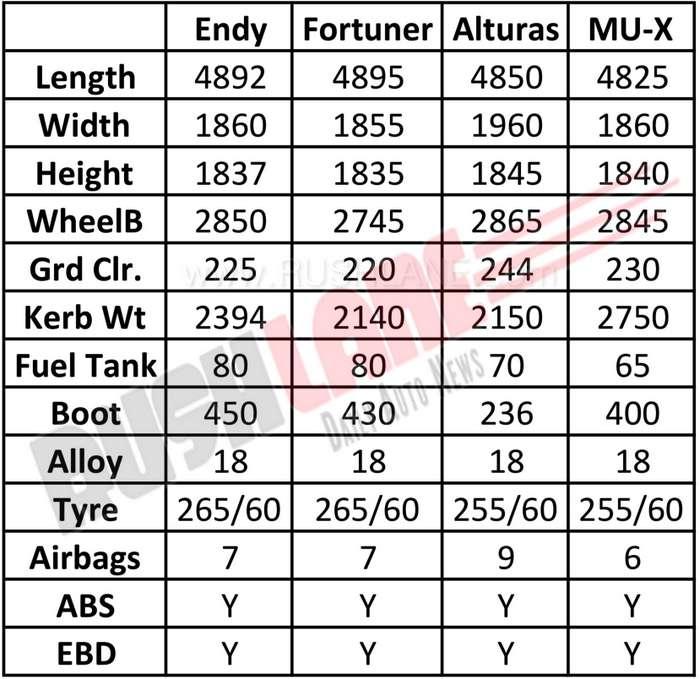 New Ford Endeavour vs Toyota Fortuner vs Mahindra Alturas vs