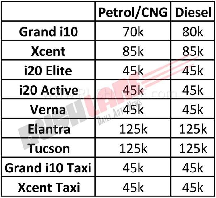 Hyundai I20, Verna, Grand I10, Xcent Unsold 2018 Stock On