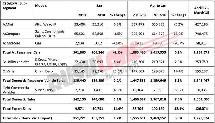 Maruti Jan 2019 Car Sales Stagnate