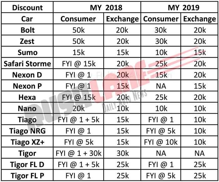 Tata car discount