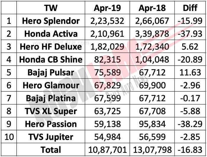 Best selling two wheelers April 2019