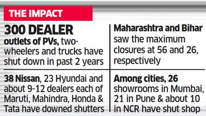 More than 300 car, bike dealer outlets shut down - Mumbai, Pune most