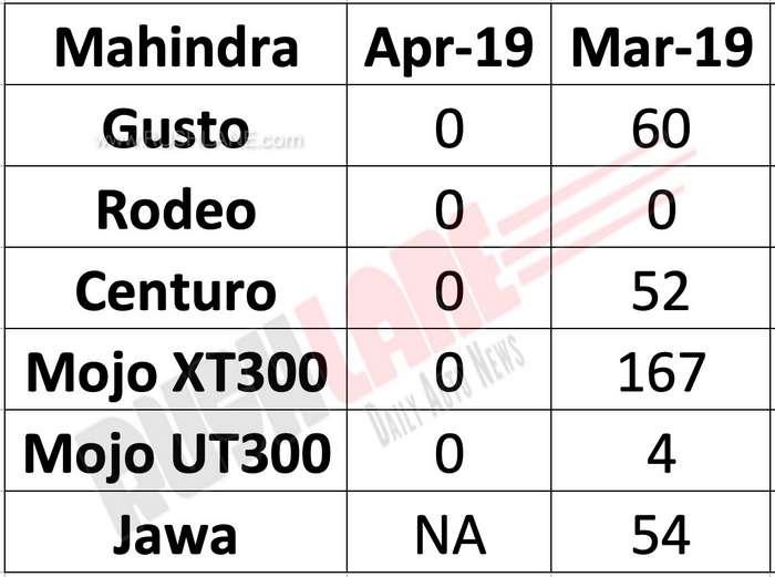 Mahindra and Jawa sales