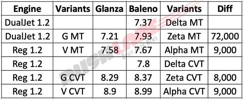Toyota Glanza vs Maruti Baleno prices