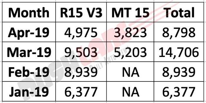 Yamaha April 2019 Sales report