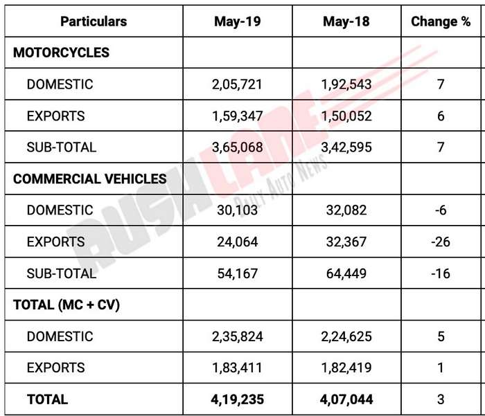 Bajaj May 2019 sales