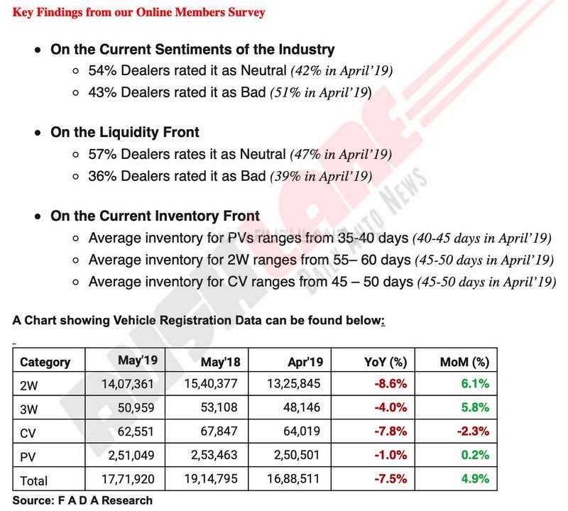Car bike dealers data