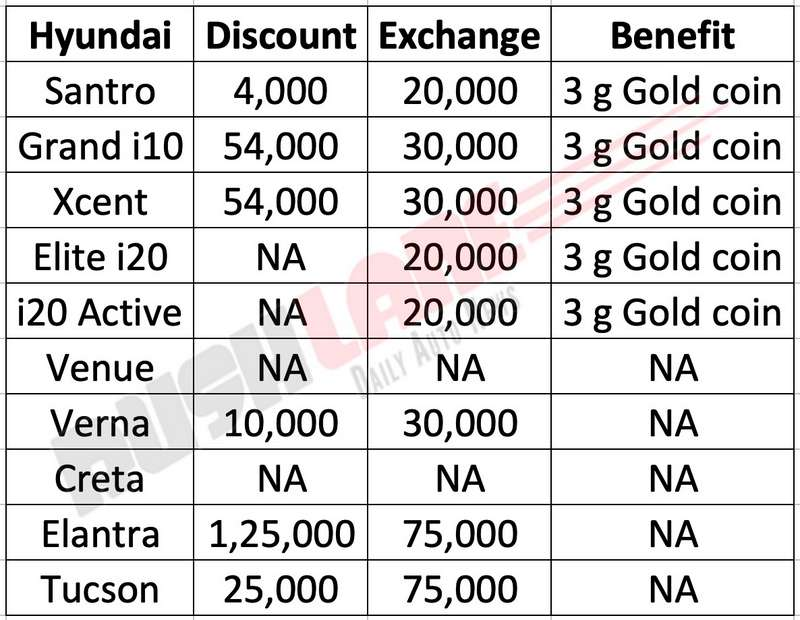 Hyundai June 2019 discounts