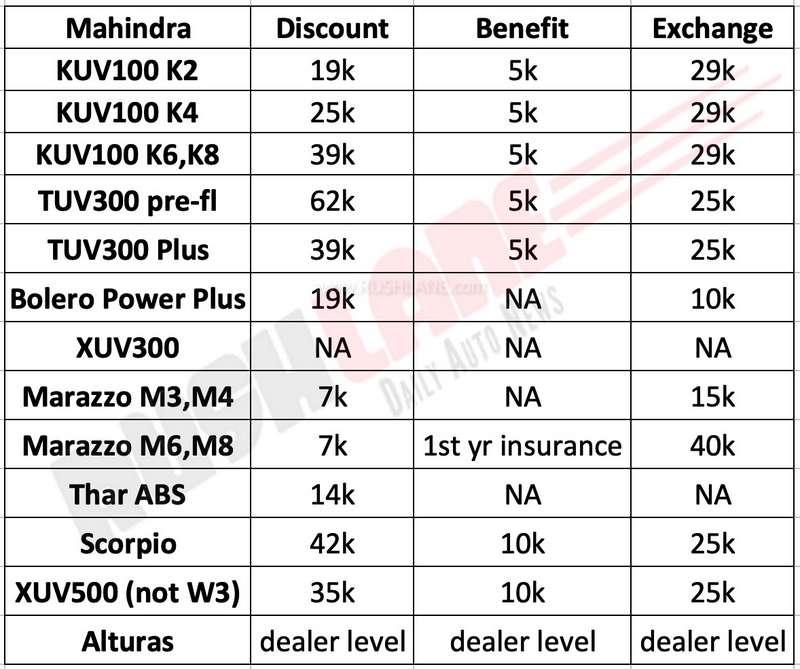 Mahindra June 2019 discount