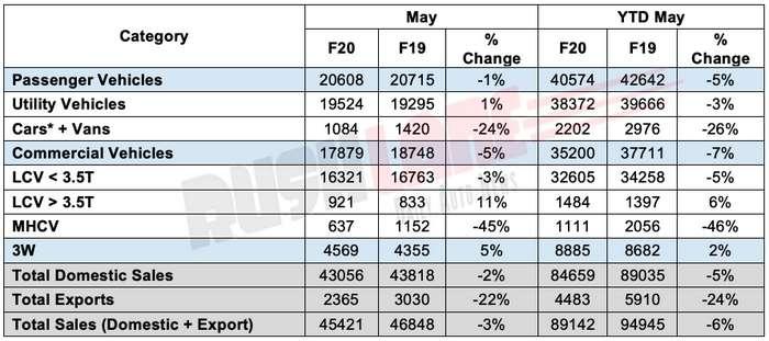 Mahindra car sales May 2019