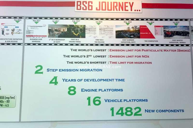 Mahindra diesel BS 6 plans