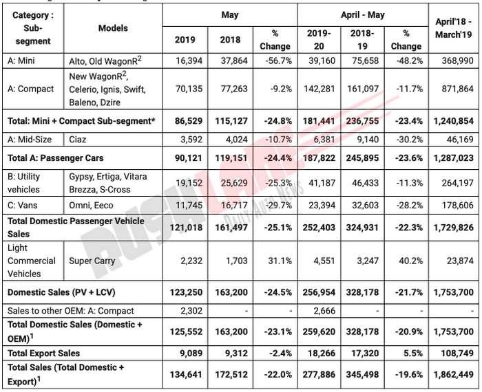 Maruti sales May 2019