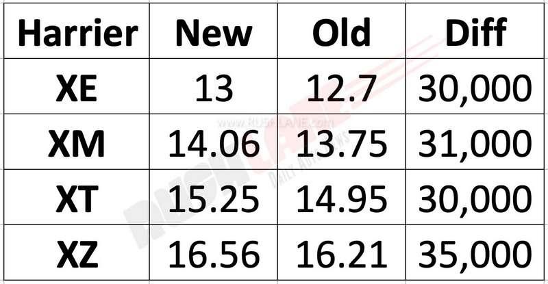 Tata Harrier prices June 2019