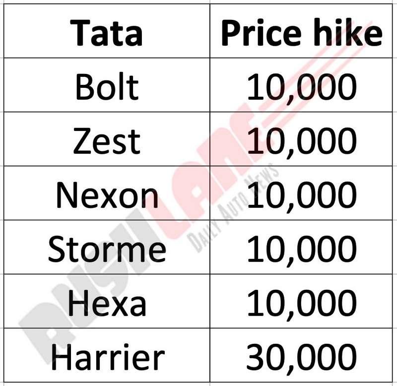 Tata price hike