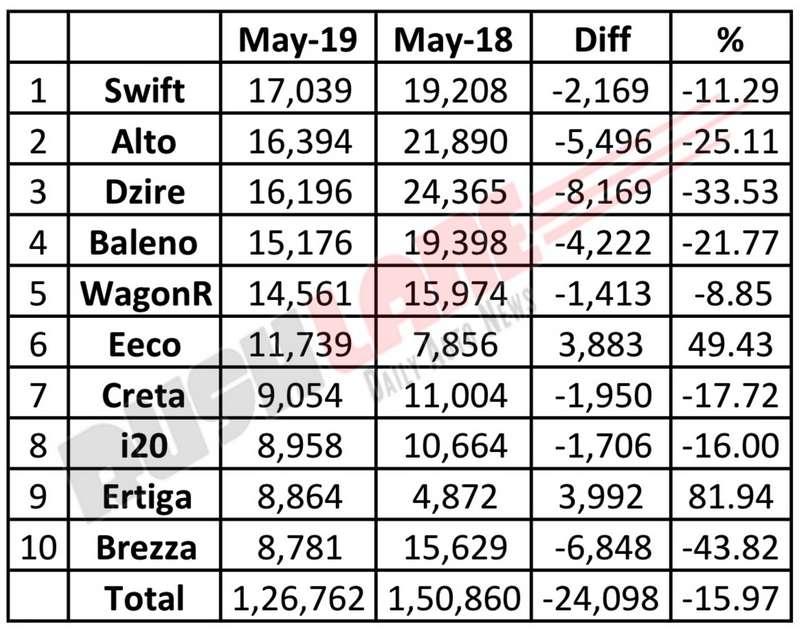 Car sales May 2019