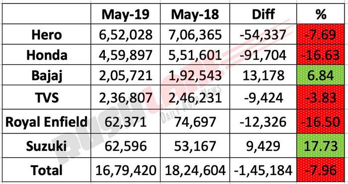 Two wheeler sales May 2019