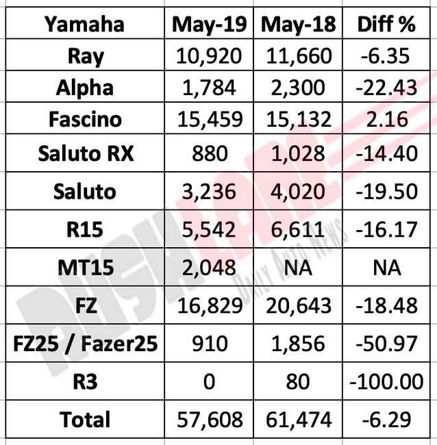 Yamaha sales May 2019