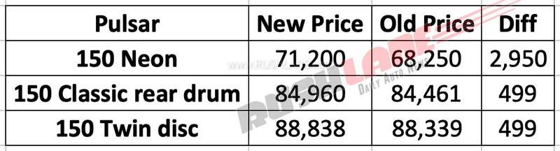 2019 Bajaj Pulsar price hike July 2019