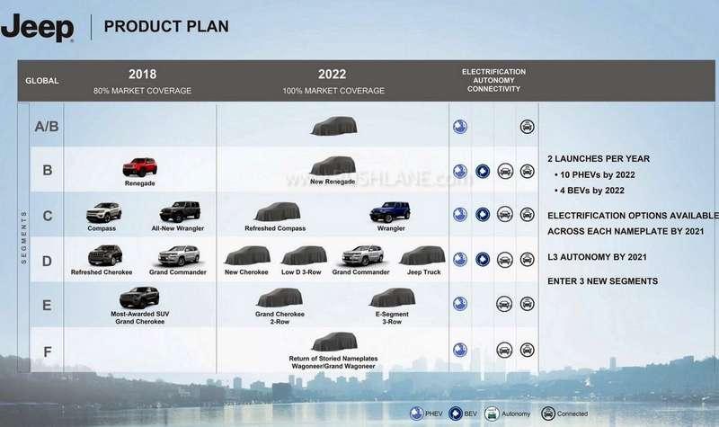 Jeep launch plans