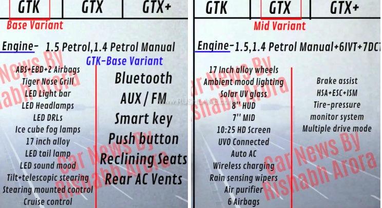 Kia Seltos petrol variants