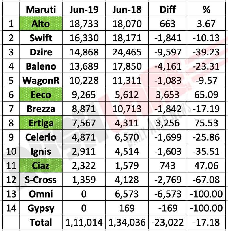 Maruti sales breakup June 2019
