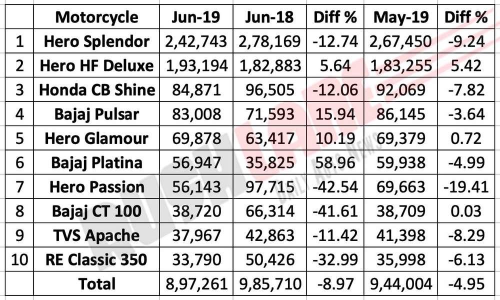 Top 10 motorcycle sales June 2019