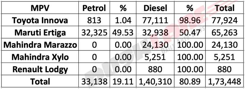 MPV Sales India Petrol vs diesel