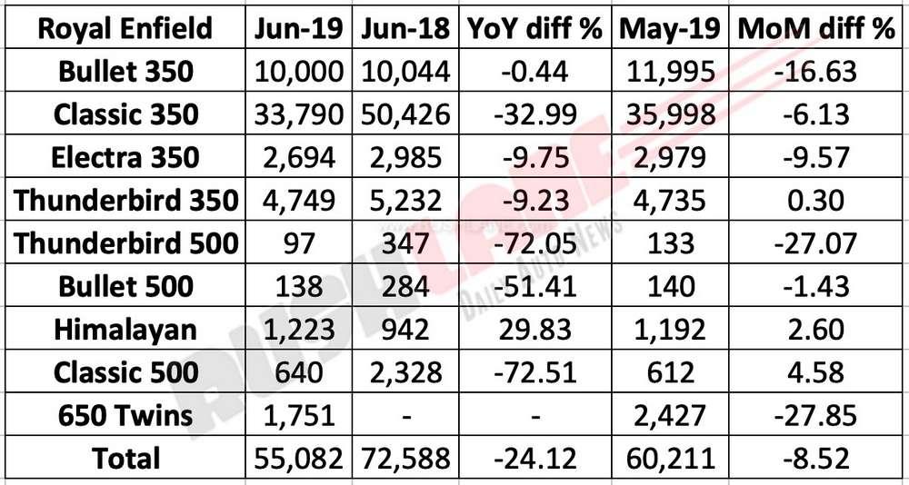 Royal Enfield June 2019 sales break up