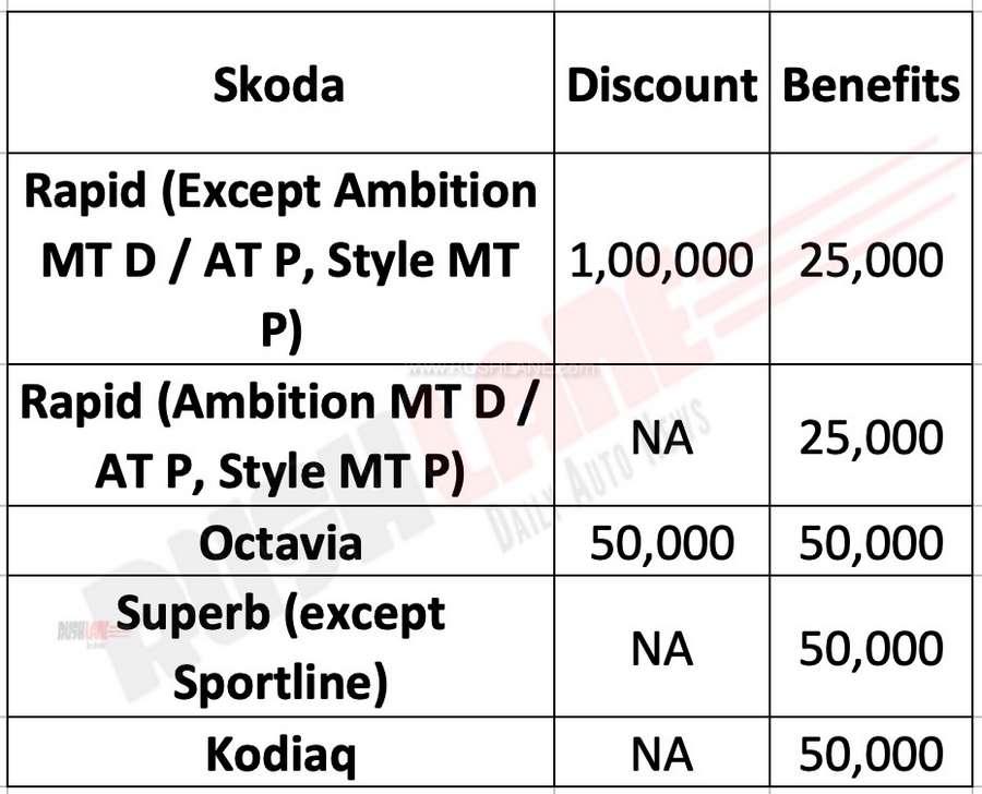 Skoda India discounts July 2019