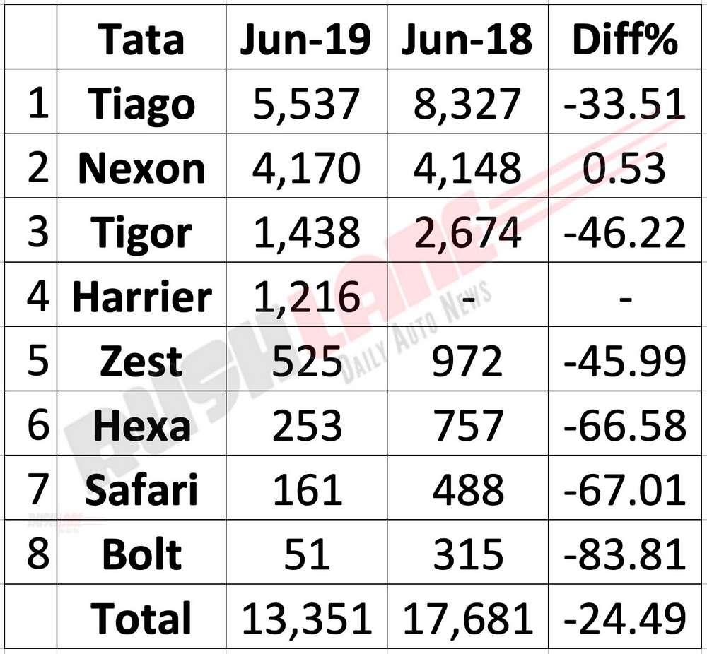 Tata car sales June 2019