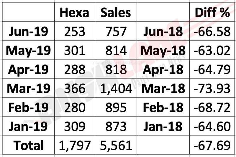 Tata Hexa sales