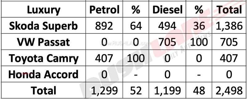 Skoda Superb petrol vs diesel