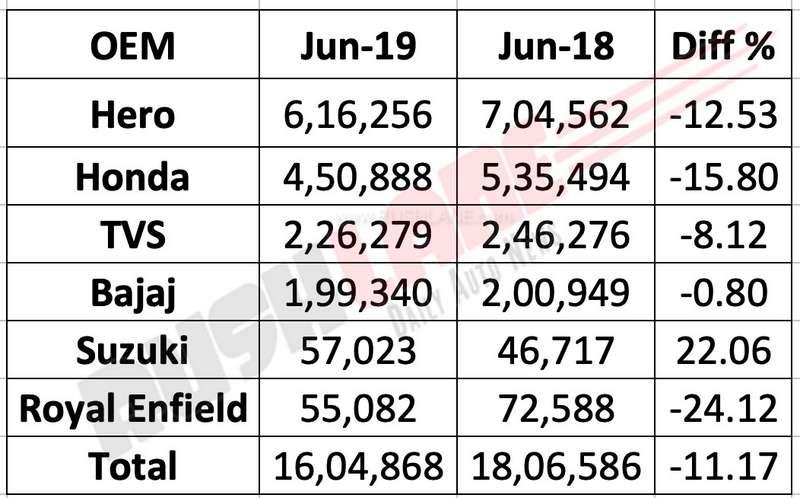 Two wheeler sales June 2019