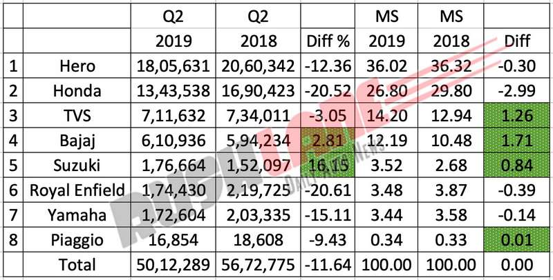 Two wheeler sales q2 2019
