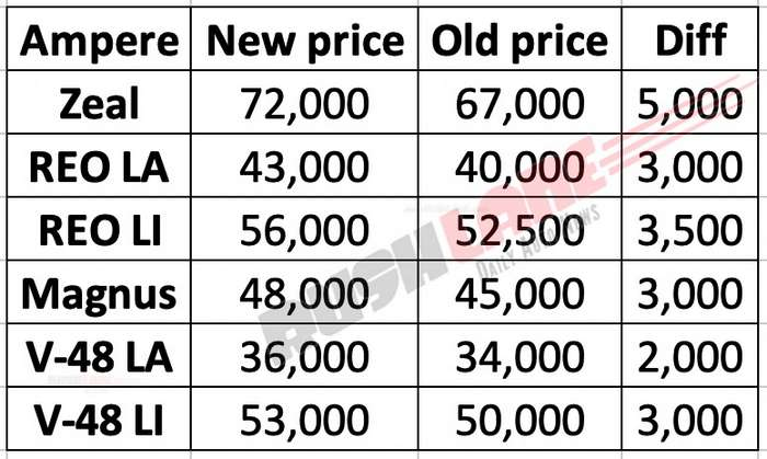 Ampere electric scooter prices