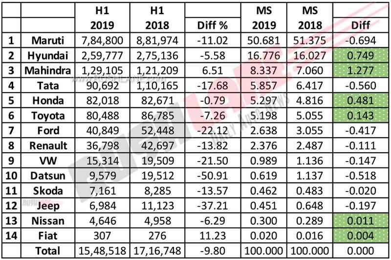 Car sales H1 2019.