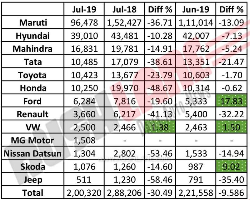 Car sales July 2019