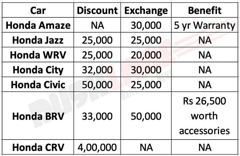 Honda Car discounts Aug 2019