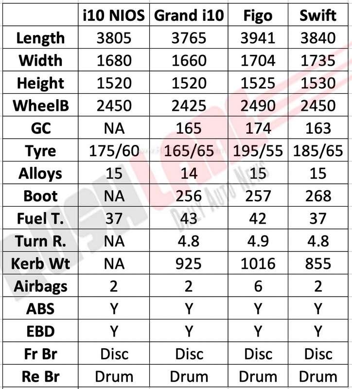 Hyundai NIOS vs Grand i10 vs Maruti Swift vs Ford Figo