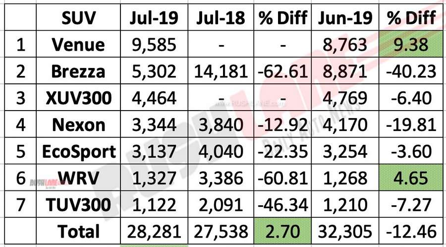 Compact SUV sales July 2019.