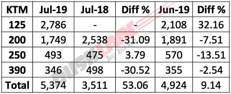 KTM India sales July 2019